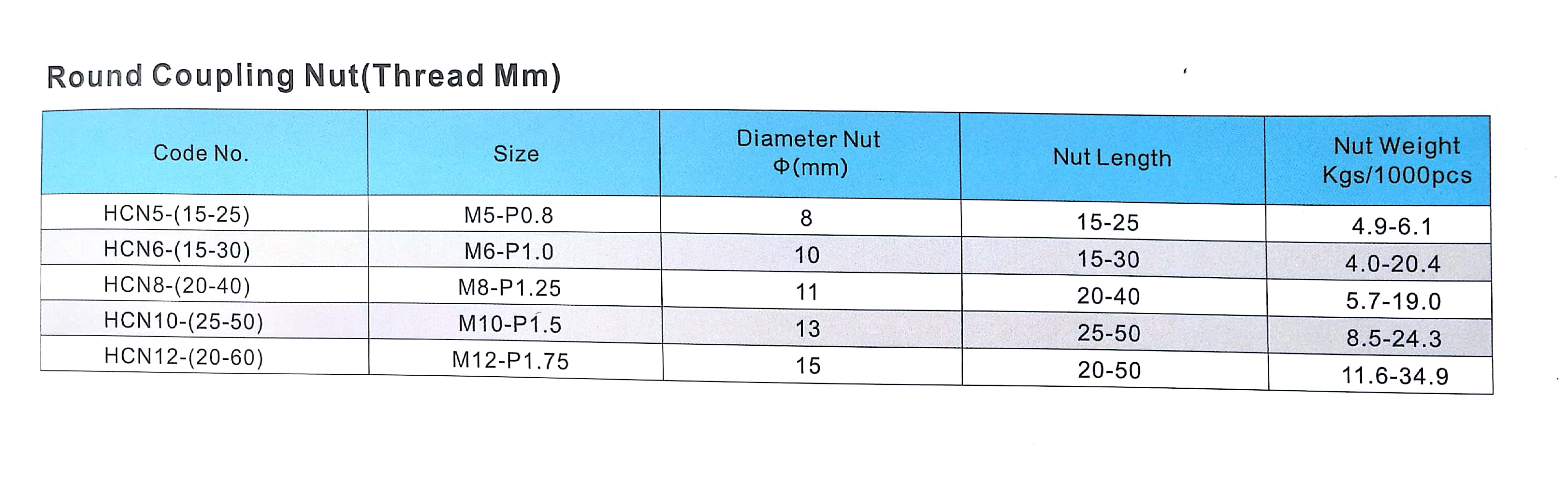 Sizes- coupling nut